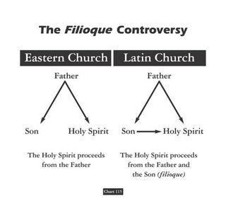 east versus west on the trinity: the filioque controversy
