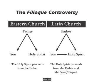 Filioque Controversy