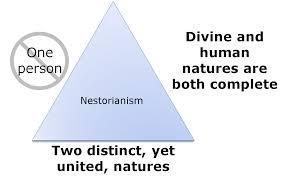 Nestorian heresy