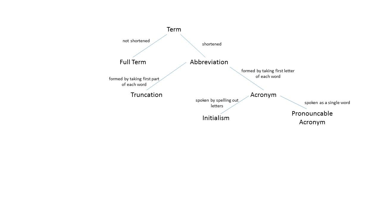 Maverick Philosopher Acronyms Initialisms And Truncations