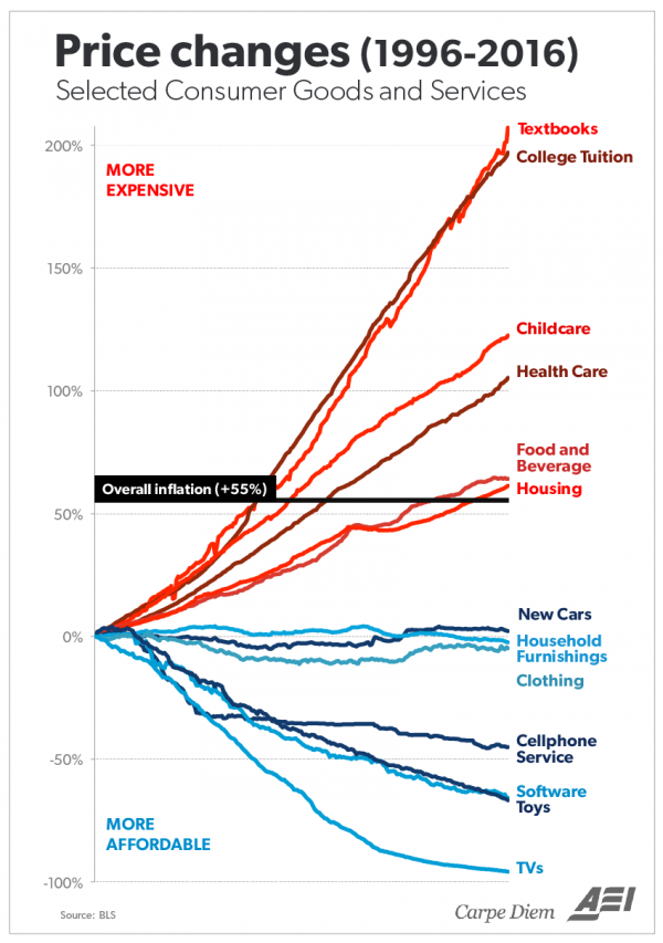 College Inflation_0