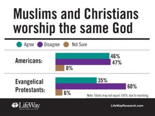 Muslims Christians